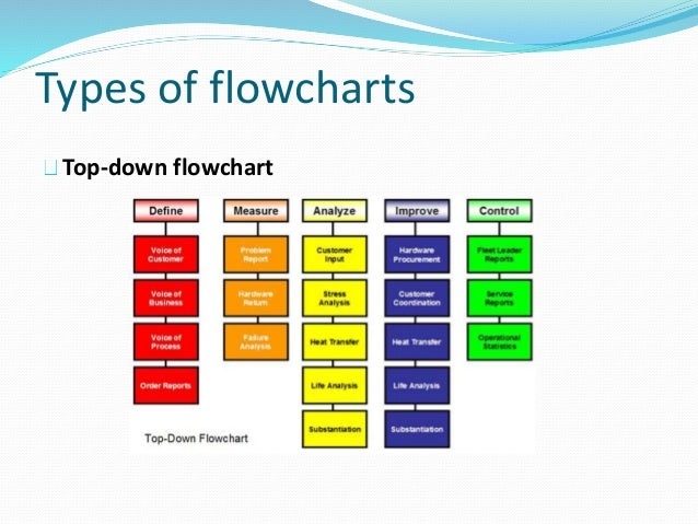 Type Of Flow Charts Heartpulsar