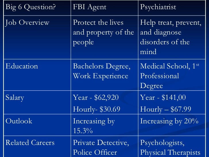 Property Agent Salary
