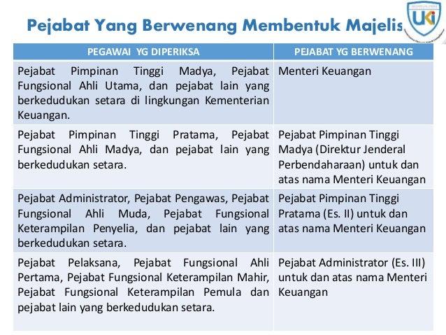 Pejabat Yang Berwenang Membentuk Majelis PEGAWAI YG DIPERIKSA PEJABAT YG BERWENANG Pejabat Pimpinan Tinggi Madya, Pejabat ...