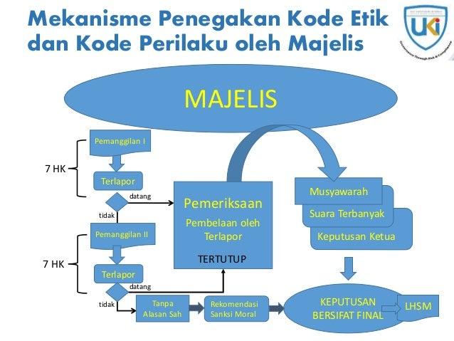 Keputusan Ketua Mekanisme Penegakan Kode Etik dan Kode Perilaku oleh Majelis KEPUTUSAN BERSIFAT FINAL MAJELIS datang tidak...
