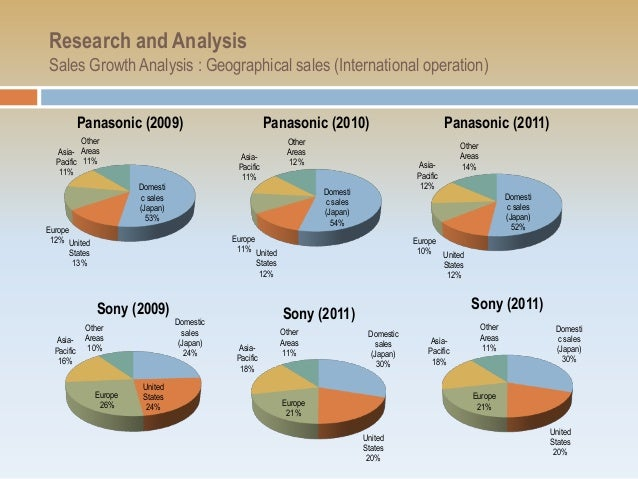 presentation on financial analysis Visit slideteam to buy predesigned financial statement analysis powerpoint presentation slides powerpoint templates, slides, infographic, images, slide graphics, and more.