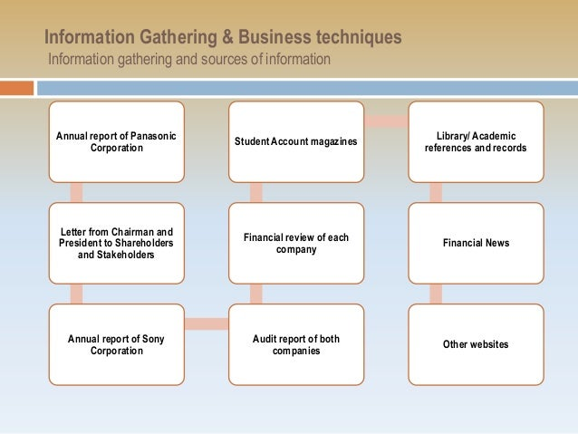 information gathering and business accounting techniques A focused, detailed business requirements analysis is critical to the success of any project learn a step-by-step process for conducting one.