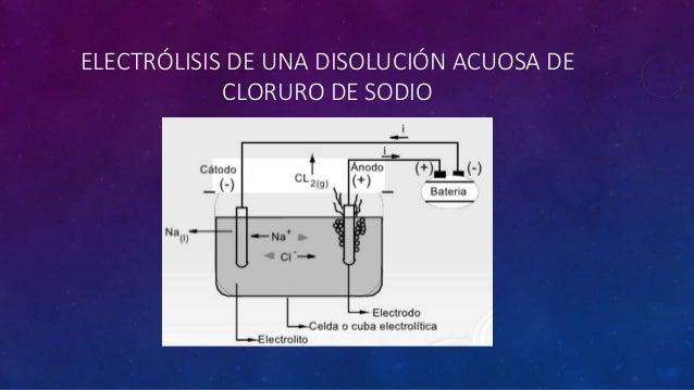 ELECTRÓLISIS DE UNA DISOLUCIÓN ACUOSA DE CLORURO DE SODIO