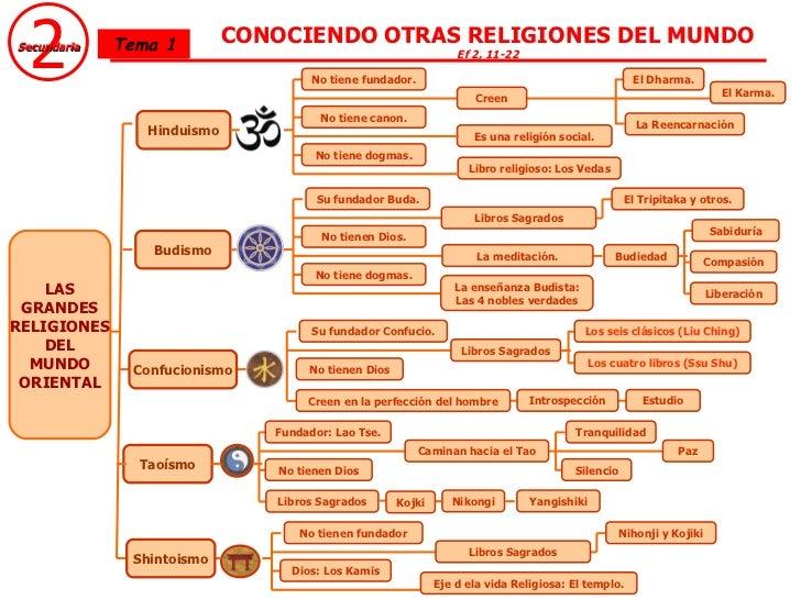 Hinduismo Budismo Taoísmo 2 Secundaria Tema 1 CONOCIENDO OTRAS RELIGIONES DEL MUNDO Ef 2, 11-22 LAS GRANDES RELIGIONES DEL...