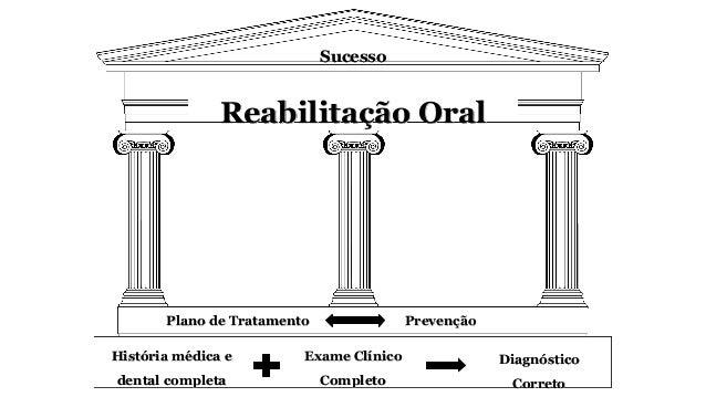 Plano de Tratamento Prevenção História médica e dental completa Exame Clínico Completo Diagnóstico Correto Reabilitação Or...