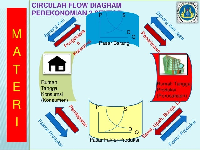Power point rpp 7 m a t e r i circular flow diagram perekonomian ccuart Image collections