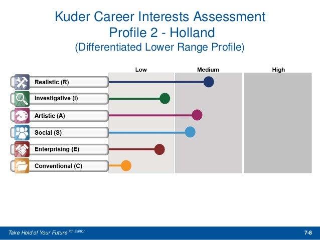 ... 8. Kuder Career Interests Assessment ...