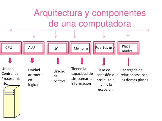 Alfabetización informática  Slide 3