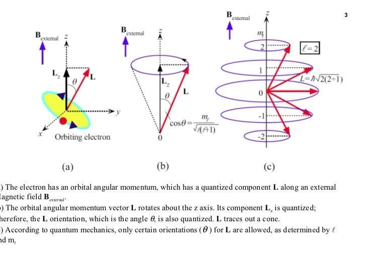 Power point slideschapter03 53 53a the electron has an orbital angular momentum ccuart Images