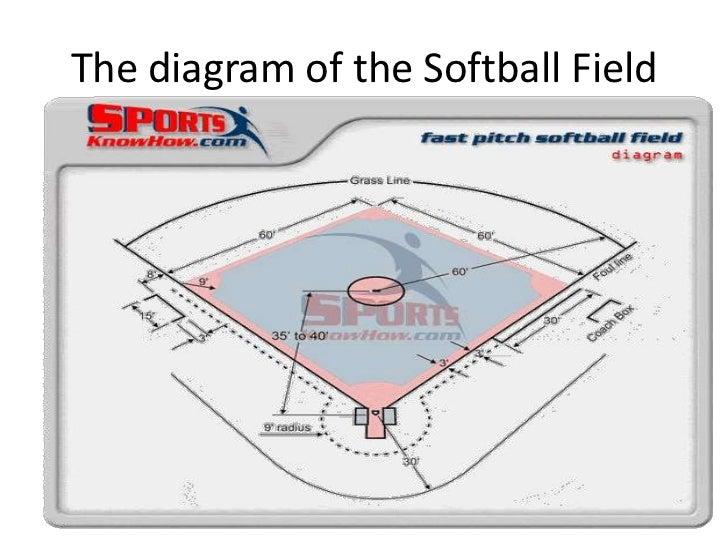 Power Point Softball
