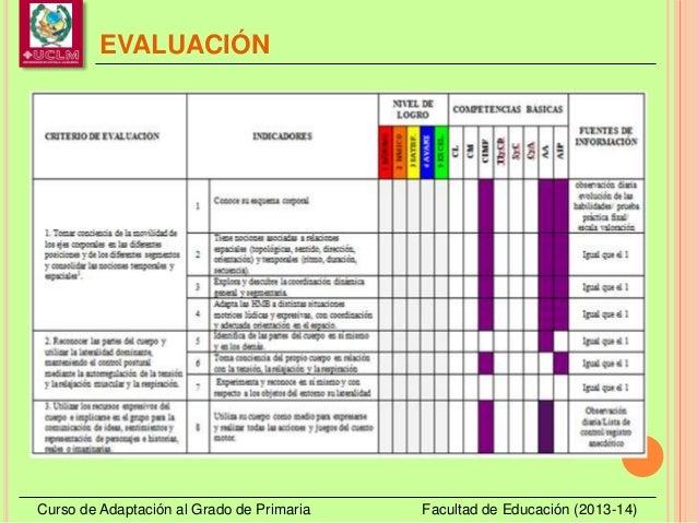 EVALUACIÓN Curso de Adaptación al Grado de Primaria Facultad de Educación (2013-14)