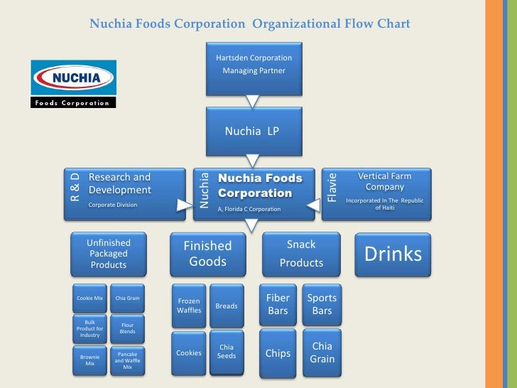 Nuchia Foods Corporation  A Gluten Free Foods