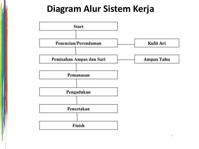 Power point tugas mekatronika perancangan mesin pembuat tahu otomat diagram alur sistem kerja 6 ccuart Choice Image
