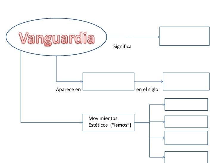 """Vanguardia<br />     Significa<br />Aparece en<br />en el siglo<br />Movimientos<br />Estéticos  (""""ismos"""")<br />"""