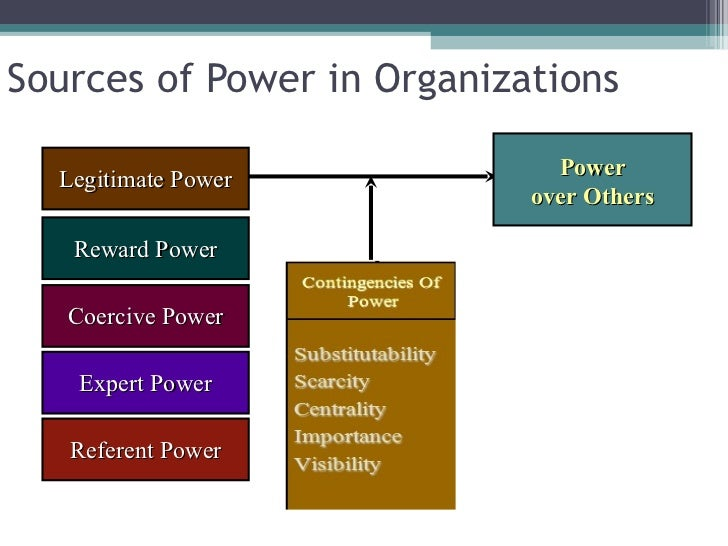 The Impact of Power and Politics in Organizational Productivity