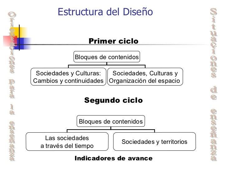 Dise o curricular primer ciclo ciencias naturales casa for Diseno curricular primaria