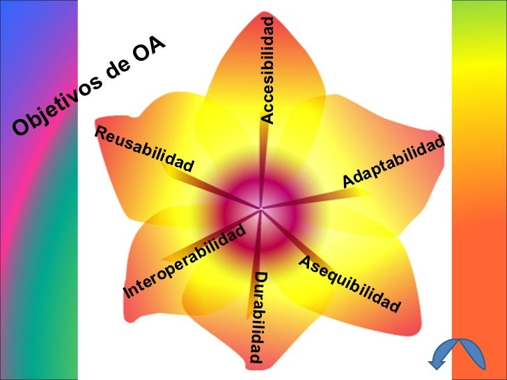 Adaptabilidad Accesibilidad Reusabilidad Asequibilidad Durabilidad Interoperabilidad Objetivos de OA