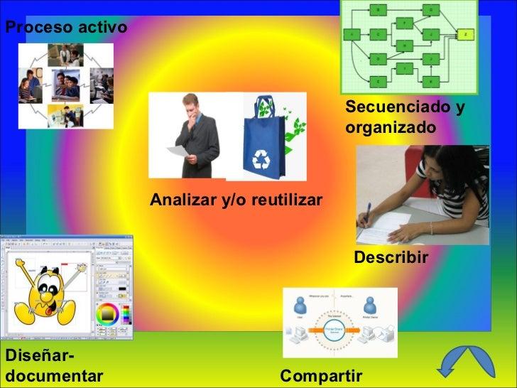 Proceso activo Secuenciado y organizado Describir Compartir Diseñar- documentar Analizar y/o reutilizar