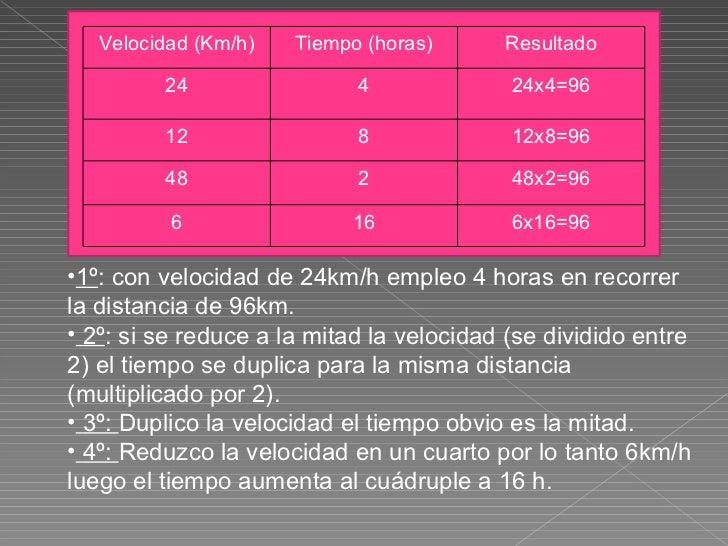 Velocidad (Km/h) Tiempo (horas) Resultado 24 4 24x4=96 12 8 12x8=96 48 2 48x2=96 6 16 6x16=96 <ul><li>1º : con velocidad d...