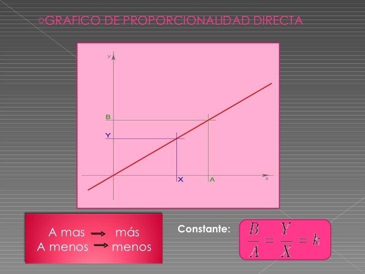 <ul><li>GRAFICO DE PROPORCIONALIDAD DIRECTA </li></ul>Constante: A mas  más A menos  menos