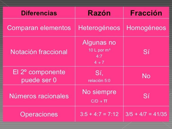 Diferencias Razón Fracción Comparan elementos Heterogéneos Homogéneos Notación fraccional Algunas no 10 L por m ² 4:7 4  ...
