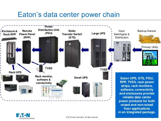 Power Data Center : Power protection and management from the desktop to