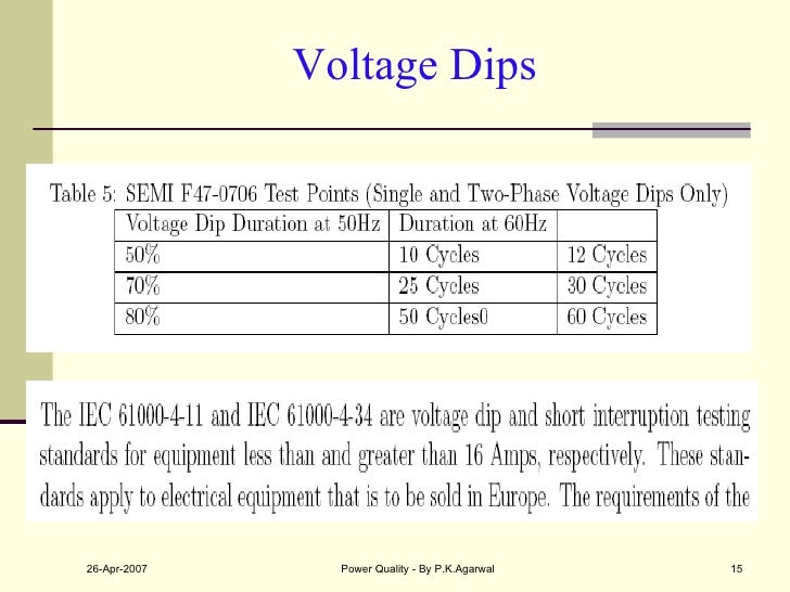 Voltage Dips
