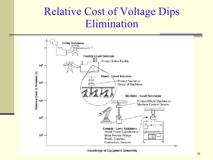 Relative Cost of Voltage Dips Elimination
