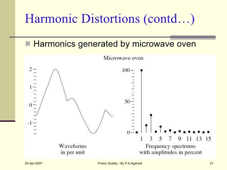 Harmonic Distortions (contd…) <ul><li>Harmonics generated by microwave oven </li></ul>