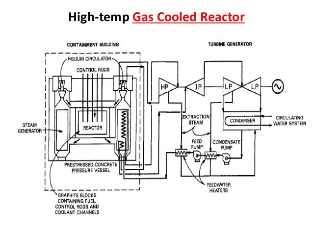types of nuclear reactor and process flow diagram of systemhigh temp gas cooled reactor