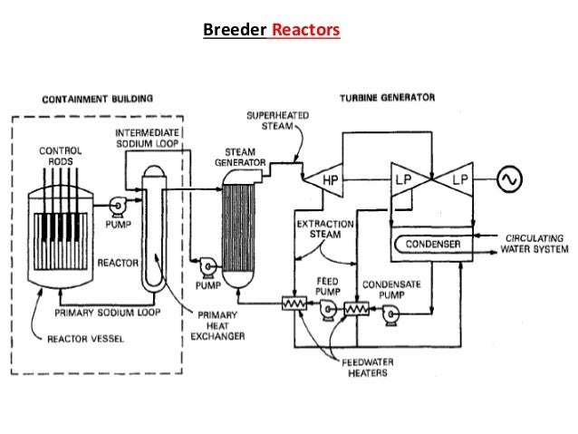 Types of nuclear reactor and process flow diagram of system 19 ccuart Choice Image