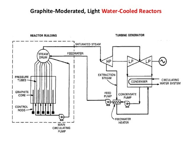 types of nuclear reactor and process flow diagram of systemgraphite moderated, light water cooled reactors