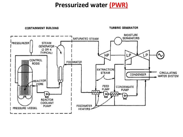 Types of nuclear reactor and process flow diagram of system pressurized water pwr ccuart Gallery
