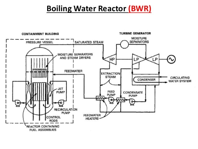 Types of nuclear reactor and process flow diagram of system boiling water reactor bwr ccuart Choice Image