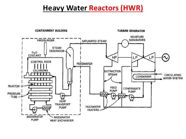 Types of nuclear reactor and process flow diagram of system heavy water reactors hwr ccuart Choice Image