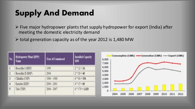 Domestic Electricity Supply Voltage In India