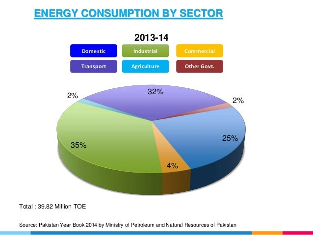 power sector of pakistan Pakistan energy business day, berlin 1 1 national power sector at a glance pakistan has two integrated public sector power utilities, the water and power development au.