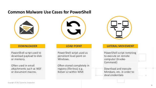 PowerShell: The increased use of PowerShell in cyber attacks
