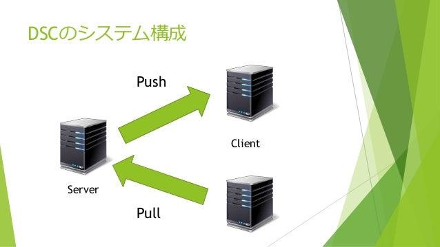 DSCのシステム構成 Push Pull Server Client