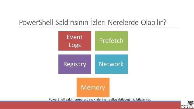 PowerShell SaldırısınınİzleriNerelerdeOlabilir? Event Logs Prefetch Registry Network Memory PowerShell saldırılarınaai...