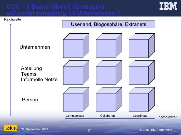 CCC – 9-Boxen-Modell übertragbar  auf social computing für Unternehmen ? Unternehmen Abteilung Teams,  Informelle Netze Pe...