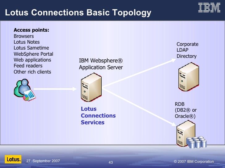 Lotus Connections Basic Topology Corporate  LDAP Directory IBM Websphere® Application Server RDB (DB2® or Oracle®) Access ...