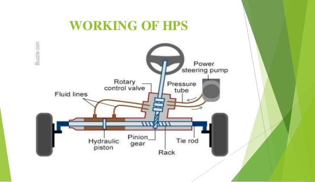 Hydraulic Power Steering System