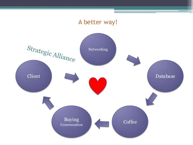 The Power Of Strategic Alliances