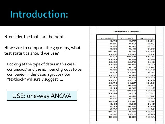 anova test paper Analysis of variance (anova) can determine whether the means of three or more groups are different anova uses f-tests to statistically test the equality of means in.