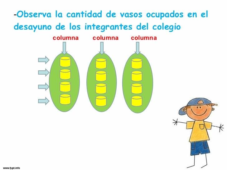 - Observa la cantidad de vasos ocupados en el desayuno de los integrantes del colegio <ul><li>columna  columna  columna  <...