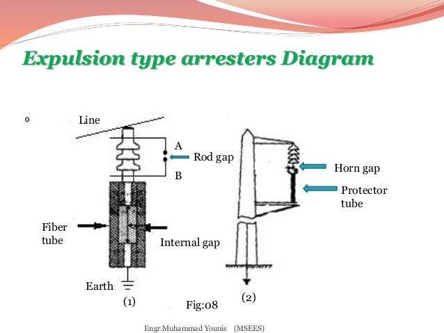 lightning arrestar rh slideshare net circuit diagram of lighting arrester Early Streamer Lighting Arrester