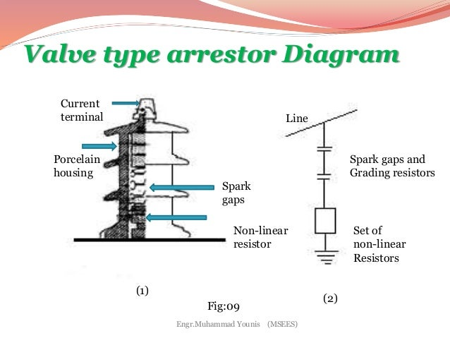 lightning arrestar rh slideshare net block diagram of lightning arrester diagram of lighting arrester