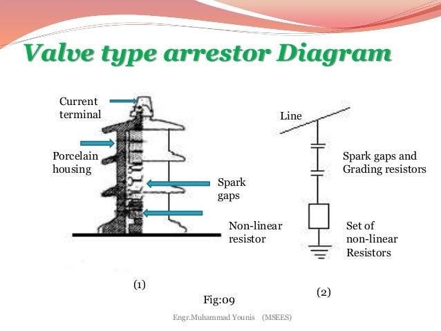 lightning arrestar rh slideshare net Early Streamer Lighting Arrester diagram of lighting arrester