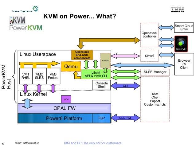 © 2014 IBM Corporation IBM and BP Use only not for customers KVM on Power... What? Power8 Platform OPAL FW Qemu VM1 RHEL V...